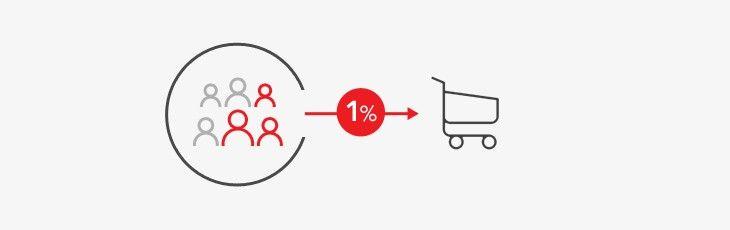 Statystyczna konwersja sklepu wynosi 1%